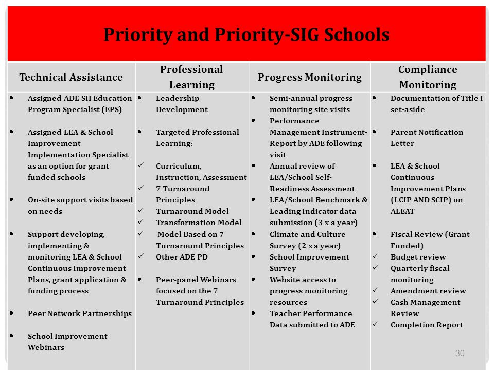 Priority and Priority-SIG Schools Technical Assistance Professional Learning Progress Monitoring Compliance Monitoring  Assigned ADE SII Education Pr