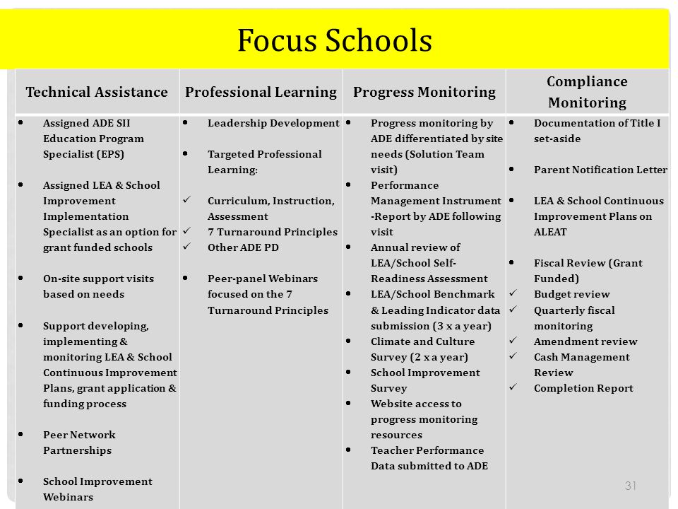 Focus Schools Technical AssistanceProfessional LearningProgress Monitoring Compliance Monitoring  Assigned ADE SII Education Program Specialist (EPS)