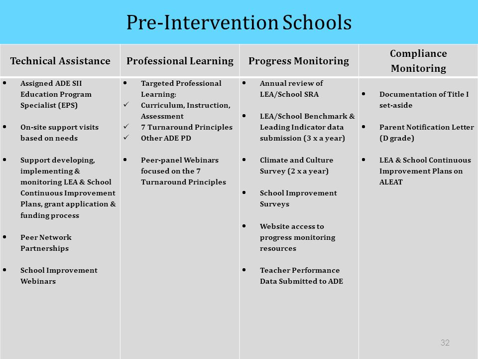 Pre-Intervention Schools Technical AssistanceProfessional LearningProgress Monitoring Compliance Monitoring  Assigned ADE SII Education Program Speci
