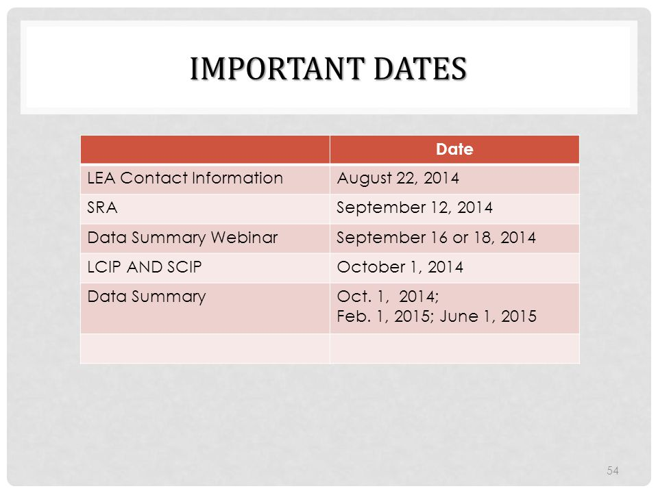 IMPORTANT DATES 54 Date LEA Contact InformationAugust 22, 2014 SRASeptember 12, 2014 Data Summary WebinarSeptember 16 or 18, 2014 LCIP AND SCIPOctober