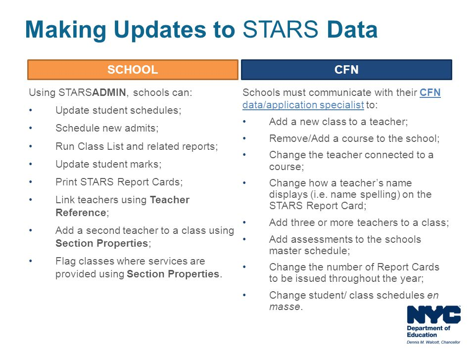 Schools must communicate with their CFN data/application specialist to:CFN data/application specialist Add a new class to a teacher; Remove/Add a cour