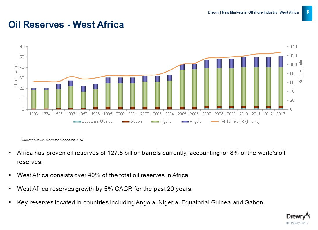 © Drewry 2013 5 Drewry | New Markets in Offshore Industry- West Africa  Africa has proven oil reserves of 127.5 billion barrels currently, accounting