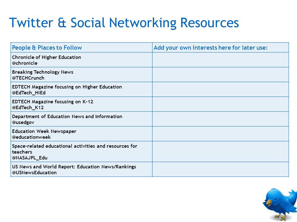 Twitter & Social Networking Resources People & Places to FollowAdd your own interests here for later use: Chronicle of Higher Education @chronicle Breaking Technology News @TECHCrunch EDTECH Magazine focusing on Higher Education @EdTech_HiEd EDTECH Magazine focusing on K-12 @EdTech_K12 Department of Education News and Information @usedgov Education Week Newspaper @educationweek Space-related educational activities and resources for teachers @NASAJPL_Edu US News and World Report: Education News/Rankings @USNewsEducation