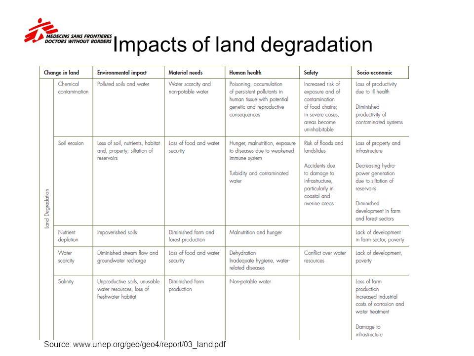 Impacts of land degradation Source: www.unep.org/geo/geo4/report/03_land.pdf