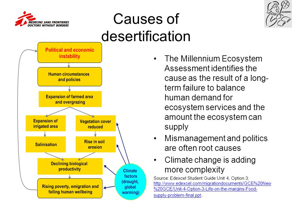 The Millennium Ecosystem Assessment identifies the cause as the result of a long- term failure to balance human demand for ecosystem services and the