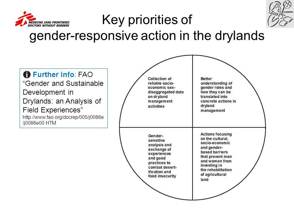 """Key priorities of gender-responsive action in the drylands Further info: FAO """"Gender and Sustainable Development in Drylands: an Analysis of Field Exp"""