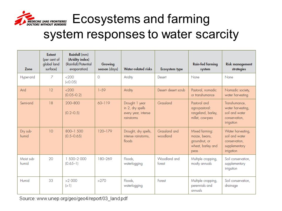 Ecosystems and farming system responses to water scarcity Source: www.unep.org/geo/geo4/report/03_land.pdf