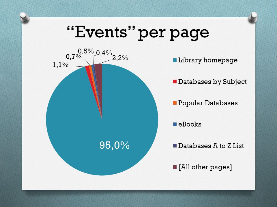Events per page