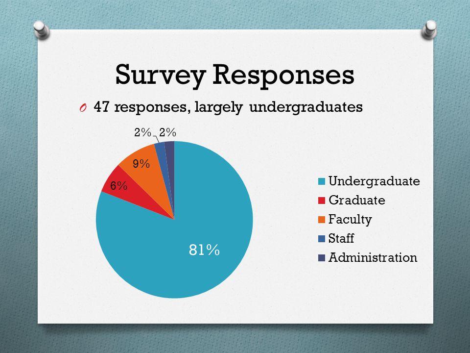 Survey Responses O 47 responses, largely undergraduates