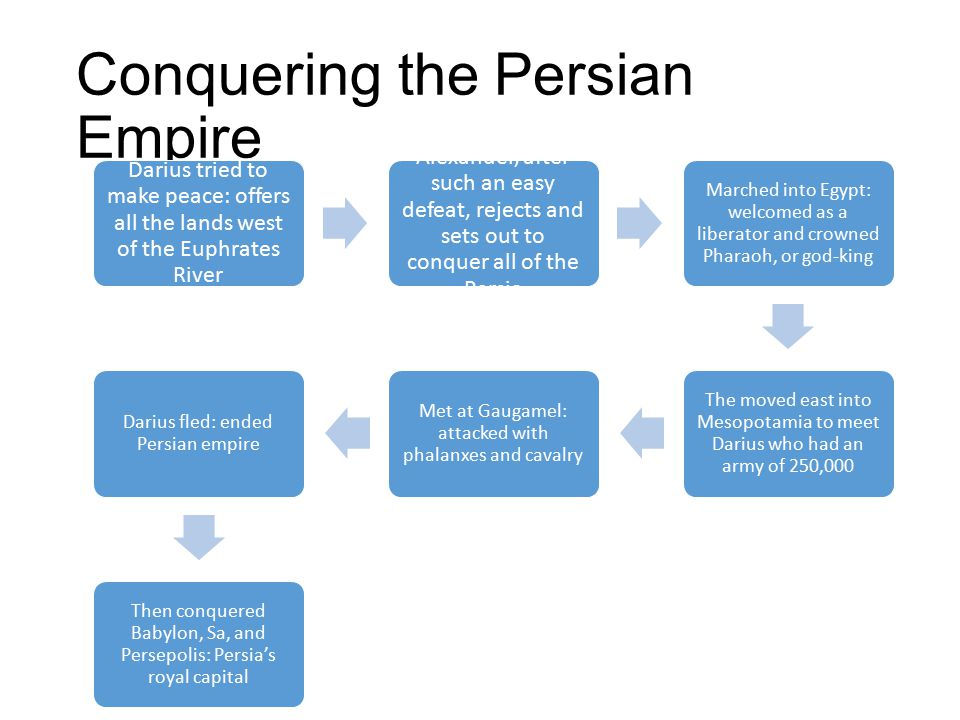 Conquering the Persian Empire Darius tried to make peace: offers all the lands west of the Euphrates River Alexander, after such an easy defeat, rejec