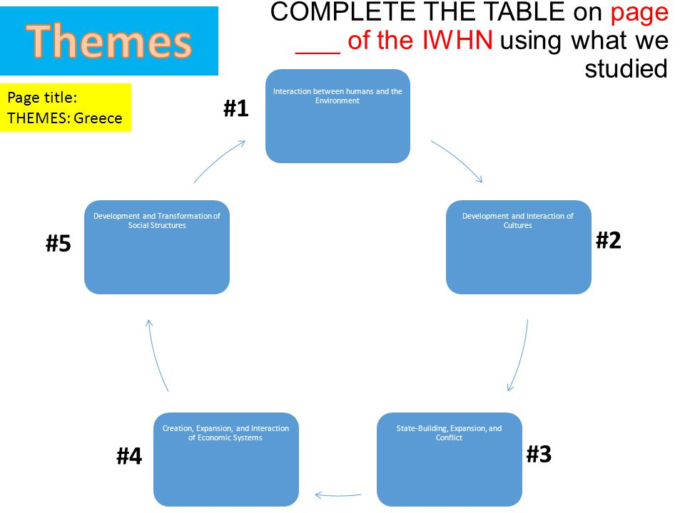 COMPLETE THE TABLE on page ___ of the IWHN using what we studied Interaction between humans and the Environment Development and Interaction of Culture