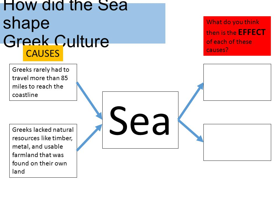 How did the Sea shape Greek Culture Sea Greeks rarely had to travel more than 85 miles to reach the coastline Greeks became skilled sailors Greeks lacked natural resources like timber, metal, and usable farmland that was found on their own land The sea became a link to other societies and allowed them to trade for the resources they needed What do you think then is the EFFECT of each of these causes.