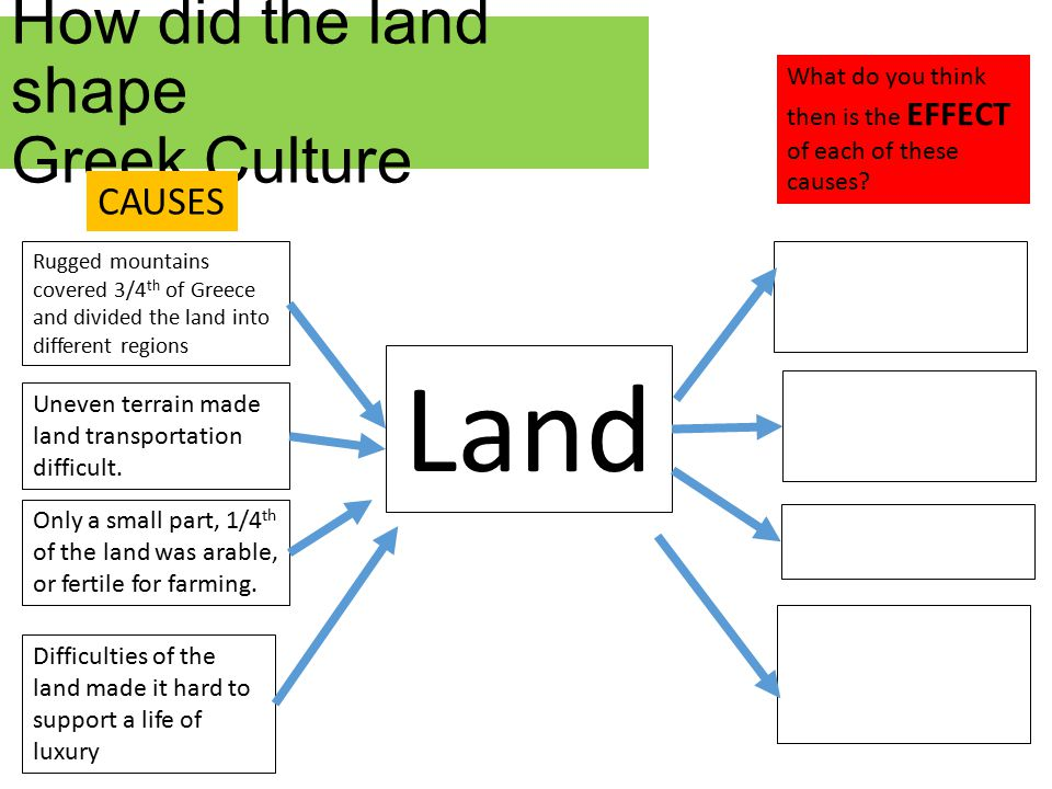 How did the land shape Greek Culture Land Rugged mountains covered 3/4 th of Greece and divided the land into different regions Could not support large populations Only a small part, 1/4 th of the land was arable, or fertile for farming.