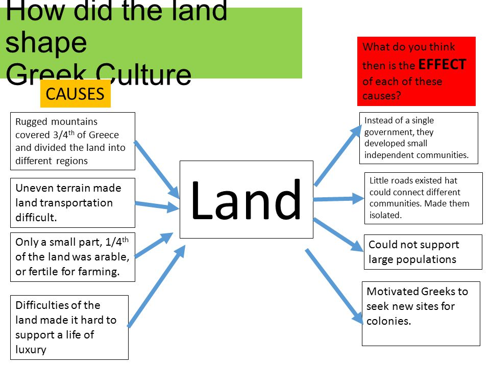 How did the land shape Greek Culture Land Rugged mountains covered 3/4 th of Greece and divided the land into different regions Could not support larg