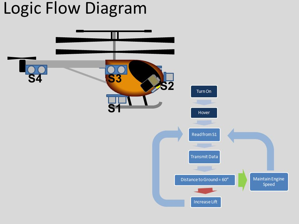 Logic Flow Diagram S1 S2 S3S4