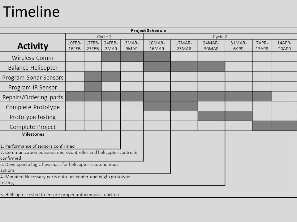 Timeline Project Schedule Activity Cycle 1Cycle 2 10FEB- 16FEB 17FEB- 23FEB 24FEB- 2MAR 3MAR- 9MAR 10MAR- 16MAR 17MAR- 23MAR 24MAR- 30MAR 31MAR- 6APR 7APR- 13APR 14APR- 20APR Wireless Comm Balance Helicopter Program Sonar Sensors Program IR Sensor Repairs/Ordering parts Complete Prototype Prototype testing Complete Project Milestones 1.
