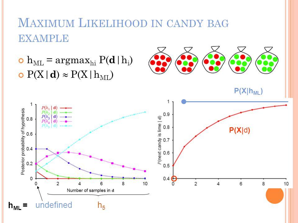 M AXIMUM L IKELIHOOD IN CANDY BAG EXAMPLE h ML = argmax hi P( d |h i ) P(X| d )  P(X|h ML ) h ML = undefinedh5h5 P(X|h ML ) P(X|d)