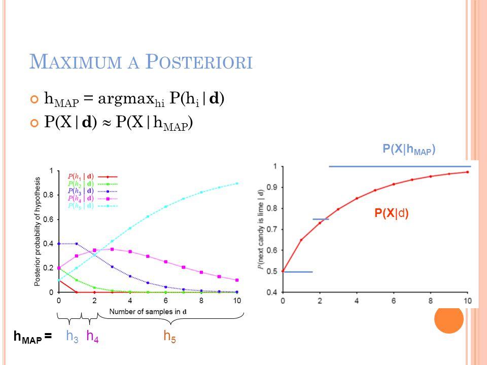 M AXIMUM A P OSTERIORI h MAP = argmax hi P(h i | d ) P(X| d )  P(X|h MAP ) h MAP = h3h3 h4h4 h5h5 P(X|h MAP ) P(X|d)
