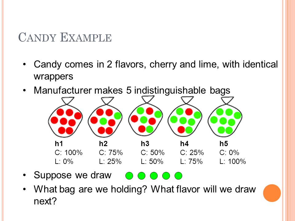 C ANDY E XAMPLE Candy comes in 2 flavors, cherry and lime, with identical wrappers Manufacturer makes 5 indistinguishable bags Suppose we draw What ba