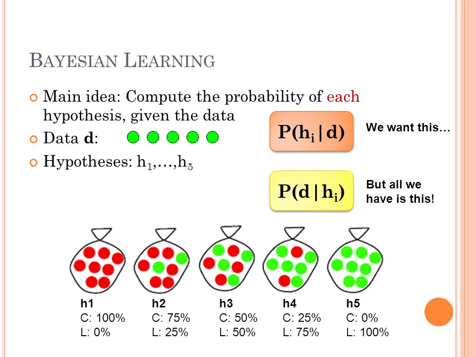 B AYESIAN L EARNING Main idea: Compute the probability of each hypothesis, given the data Data d : Hypotheses: h 1,…,h 5 h1 C: 100% L: 0% h2 C: 75% L:
