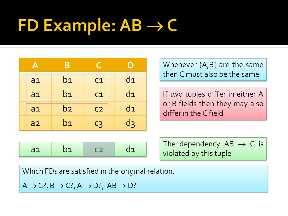 Whenever {A,B} are the same then C must also be the same If two tuples differ in either A or B fields then they may also differ in the C field The dep
