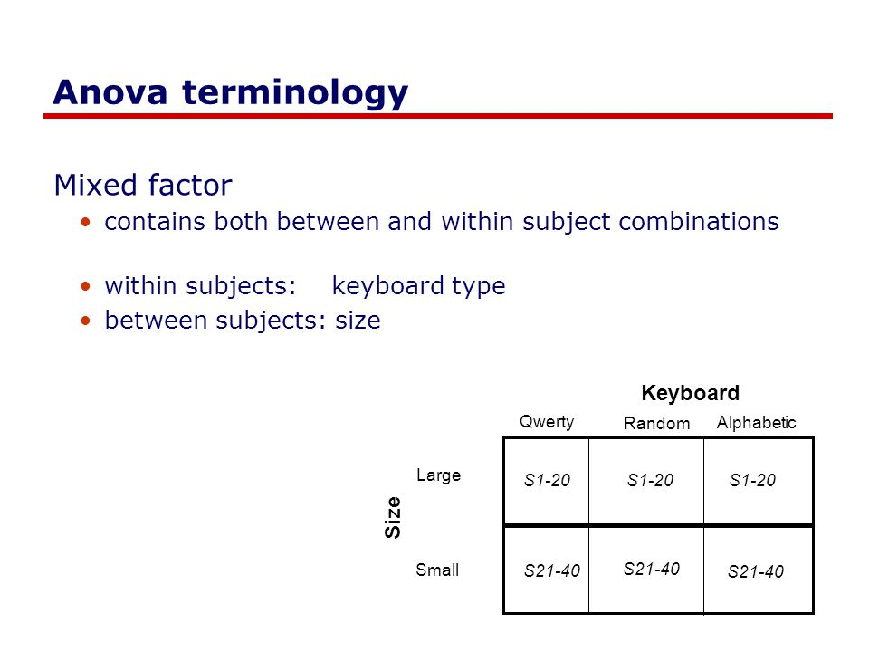 Anova terminology Mixed factor contains both between and within subject combinations within subjects: keyboard type between subjects: size Qwerty Random Alphabetic Keyboard S1-20 S21-40 Size Large Small S1-20