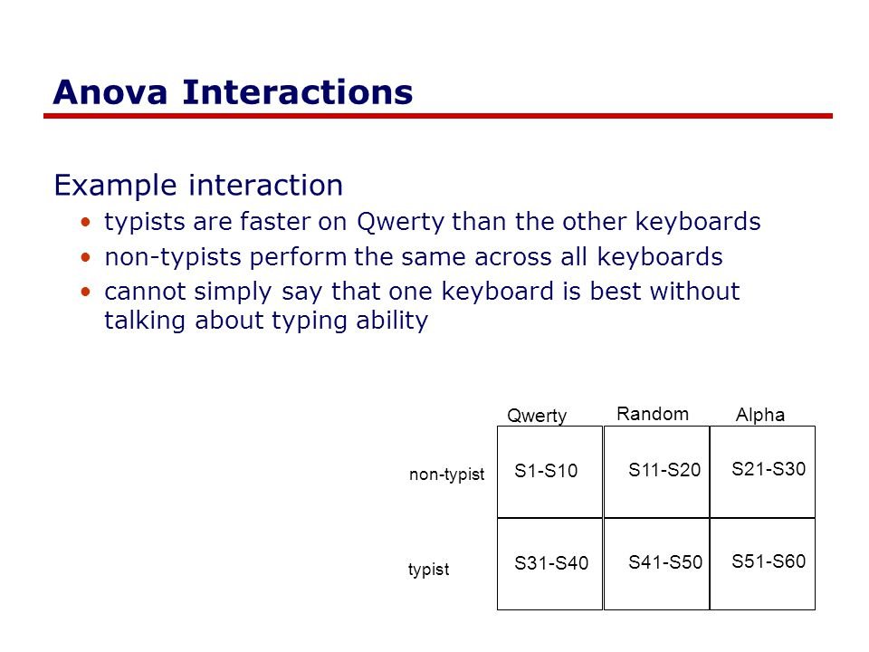 Anova Interactions Example interaction typists are faster on Qwerty than the other keyboards non-typists perform the same across all keyboards cannot simply say that one keyboard is best without talking about typing ability Qwerty Random Alpha S1-S10 S11-S20 S21-S30 S31-S40 S41-S50 S51-S60 non-typist typist