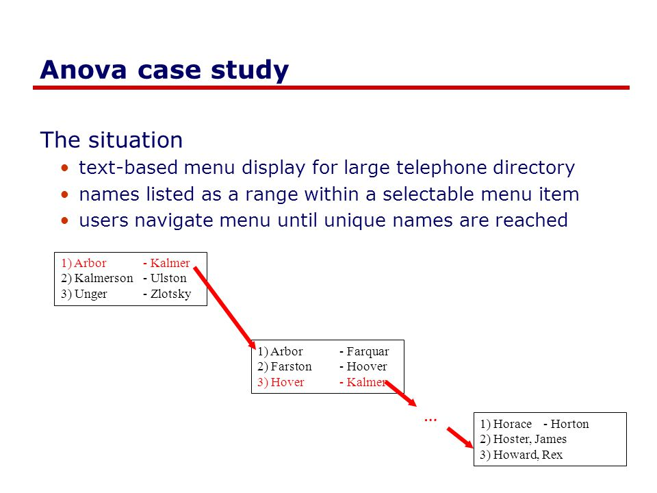 Anova case study The situation text-based menu display for large telephone directory names listed as a range within a selectable menu item users navigate menu until unique names are reached 1) Arbor- Kalmer 2) Kalmerson- Ulston 3) Unger- Zlotsky 1) Arbor- Farquar 2) Farston- Hoover 3) Hover- Kalmer 1) Horace - Horton 2) Hoster, James 3) Howard, Rex …