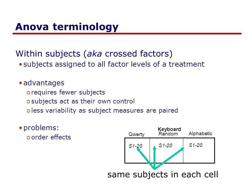 Anova terminology Within subjects (aka crossed factors) subjects assigned to all factor levels of a treatment advantages orequires fewer subjects osubjects act as their own control oless variability as subject measures are paired problems: oorder effects Qwerty S1-20 Random S1-20 Alphabetic S1-20 Keyboard same subjects in each cell