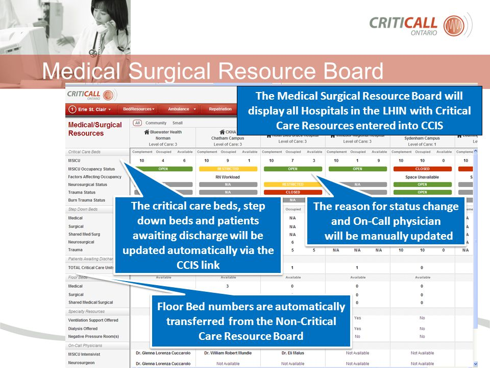Medical Surgical Resource Board The Medical Surgical Resource Board will display all Hospitals in the LHIN with Critical Care Resources entered into CCIS The critical care beds, step down beds and patients awaiting discharge will be updated automatically via the CCIS link The reason for status change and On-Call physician will be manually updated The reason for status change and On-Call physician will be manually updated Floor Bed numbers are automatically transferred from the Non-Critical Care Resource Board