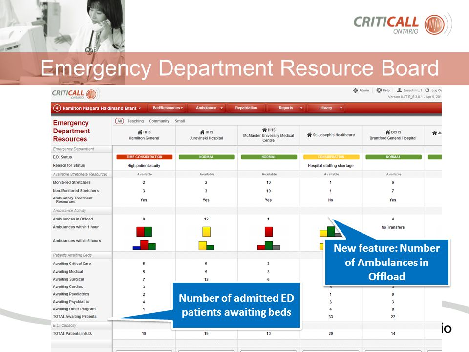 Emergency Department Resource Board New feature: Number of Ambulances in Offload Number of admitted ED patients awaiting beds