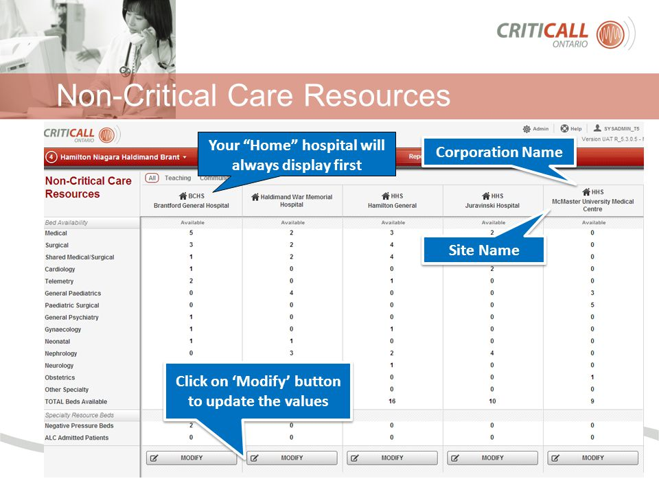 "Non-Critical Care Resources Your ""Home"" hospital will always display first Corporation Name Site Name Click on 'Modify' button to update the values"