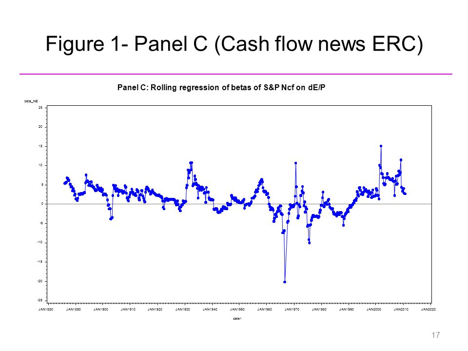 Figure 1- Panel C (Cash flow news ERC) beta_NE -25 -20 -15 -10 -5 0 5 10 15 20 25 date1 JAN1880JAN1890JAN1900JAN1910JAN1920JAN1930JAN1940JAN1950JAN196