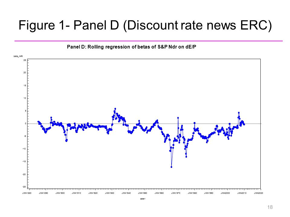 Figure 1- Panel D (Discount rate news ERC) beta_-NR -25 -20 -15 -10 -5 0 5 10 15 20 25 date1 JAN1880JAN1890JAN1900JAN1910JAN1920JAN1930JAN1940JAN1950J