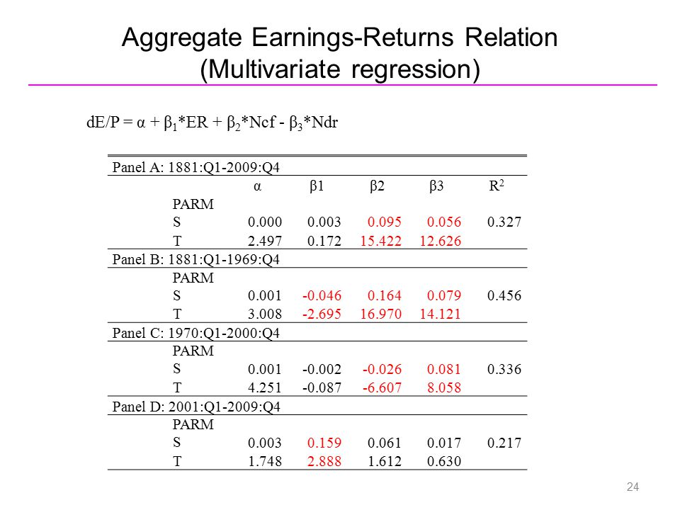 Aggregate Earnings-Returns Relation (Multivariate regression) Panel A: 1881:Q1-2009:Q4 αβ1β2β3R2R2 PARM S0.0000.0030.0950.0560.327 T2.4970.17215.42212