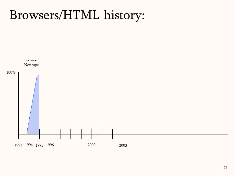 Browsers/HTML history: 21 Browser: Netscape 100% 1993 1994 1995 1996 2003 2000