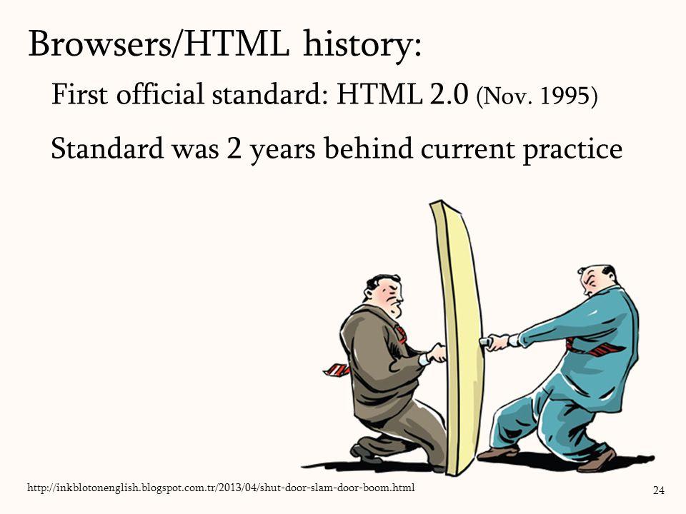 First official standard: HTML 2.0 (Nov.