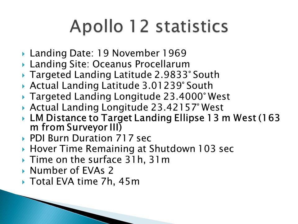  Landing Date: 19 November 1969  Landing Site: Oceanus Procellarum  Targeted Landing Latitude 2.9833° South  Actual Landing Latitude 3.01239° South  Targeted Landing Longitude 23.4000° West  Actual Landing Longitude 23.42157° West  LM Distance to Target Landing Ellipse 13 m West (163 m from Surveyor III)  PDI Burn Duration 717 sec  Hover Time Remaining at Shutdown 103 sec  Time on the surface 31h, 31m  Number of EVAs 2  Total EVA time 7h, 45m