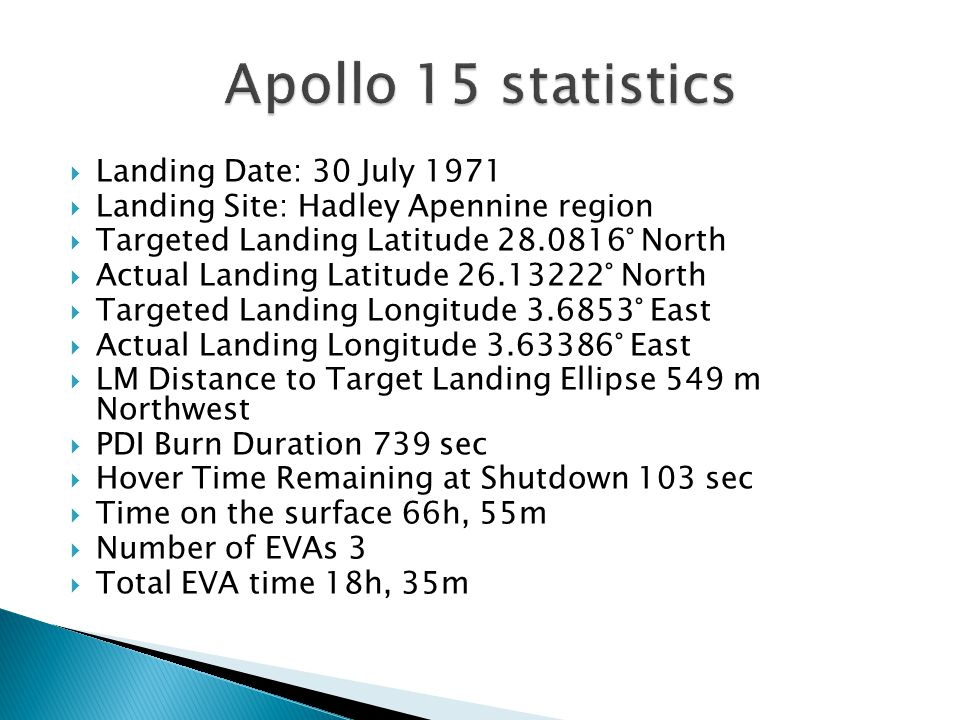  Landing Date: 30 July 1971  Landing Site: Hadley Apennine region  Targeted Landing Latitude 28.0816° North  Actual Landing Latitude 26.13222° North  Targeted Landing Longitude 3.6853° East  Actual Landing Longitude 3.63386° East  LM Distance to Target Landing Ellipse 549 m Northwest  PDI Burn Duration 739 sec  Hover Time Remaining at Shutdown 103 sec  Time on the surface 66h, 55m  Number of EVAs 3  Total EVA time 18h, 35m