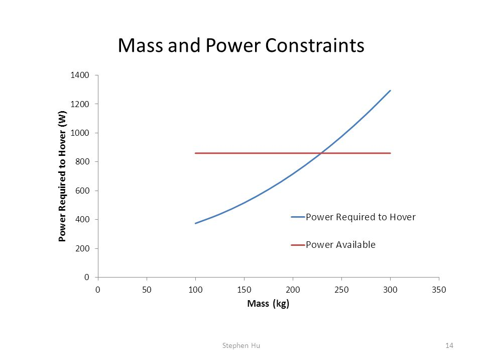 Mass and Power Constraints 14Stephen Hu
