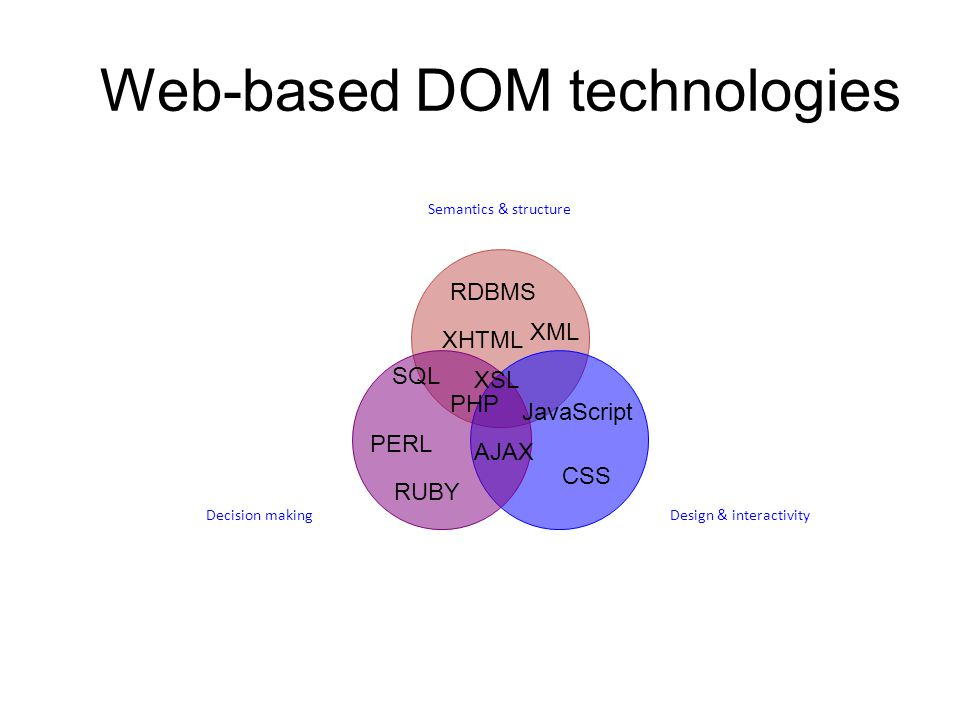 Web-based DOM technologies Semantics & structure Design & interactivityDecision making CSS PHP PERL RUBY RDBMS XML XHTML XSL SQL AJAX JavaScript