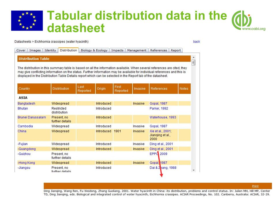 Tabular distribution data in the datasheet