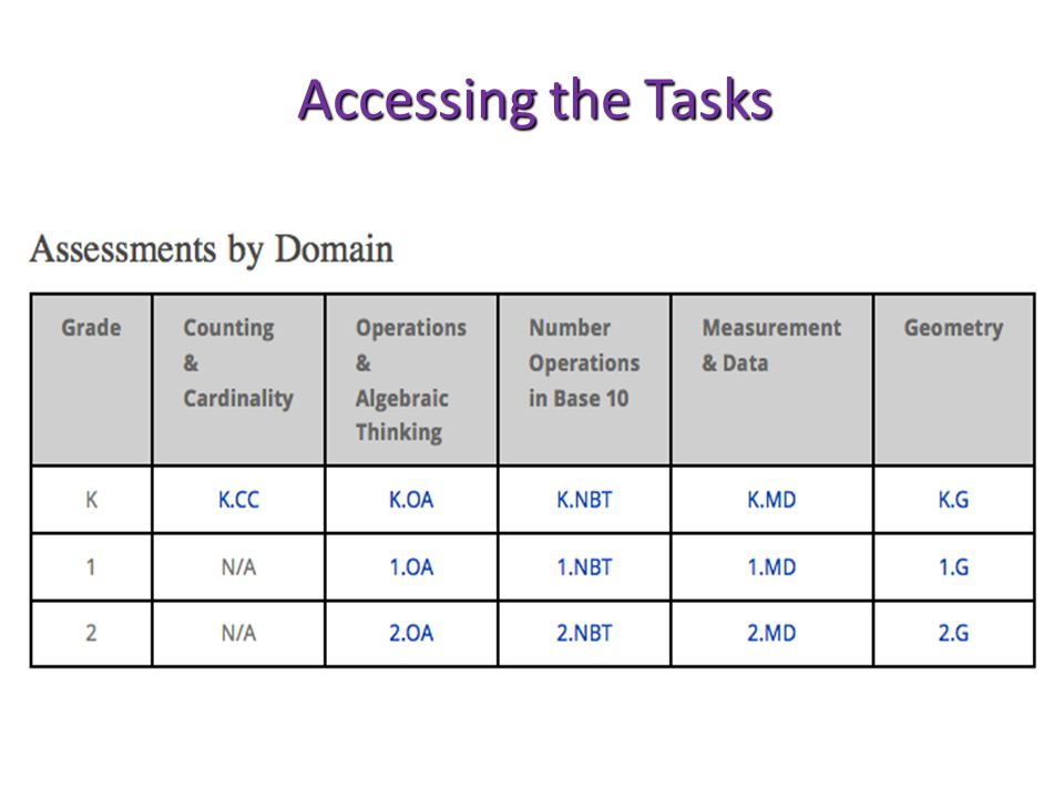 Accessing the Tasks