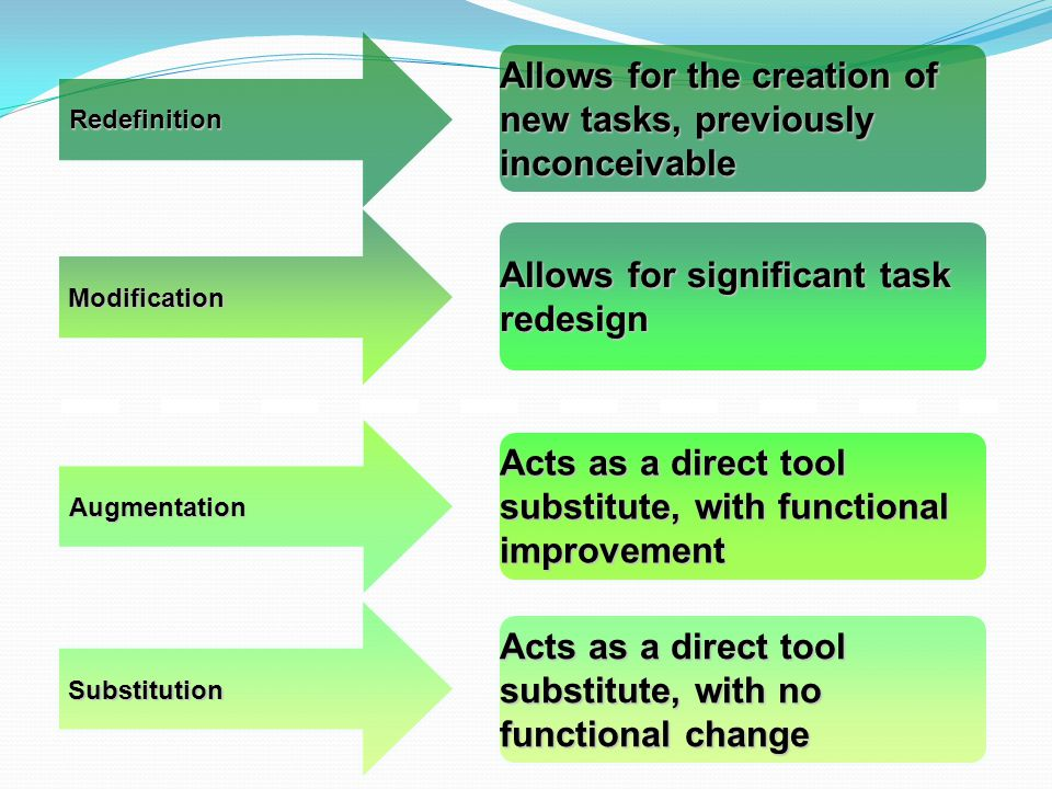Substitution Acts as a direct tool substitute, with no functional change Augmentation Acts as a direct tool substitute, with functional improvement Modification Allows for significant task redesign Redefinition Allows for the creation of new tasks, previously inconceivable
