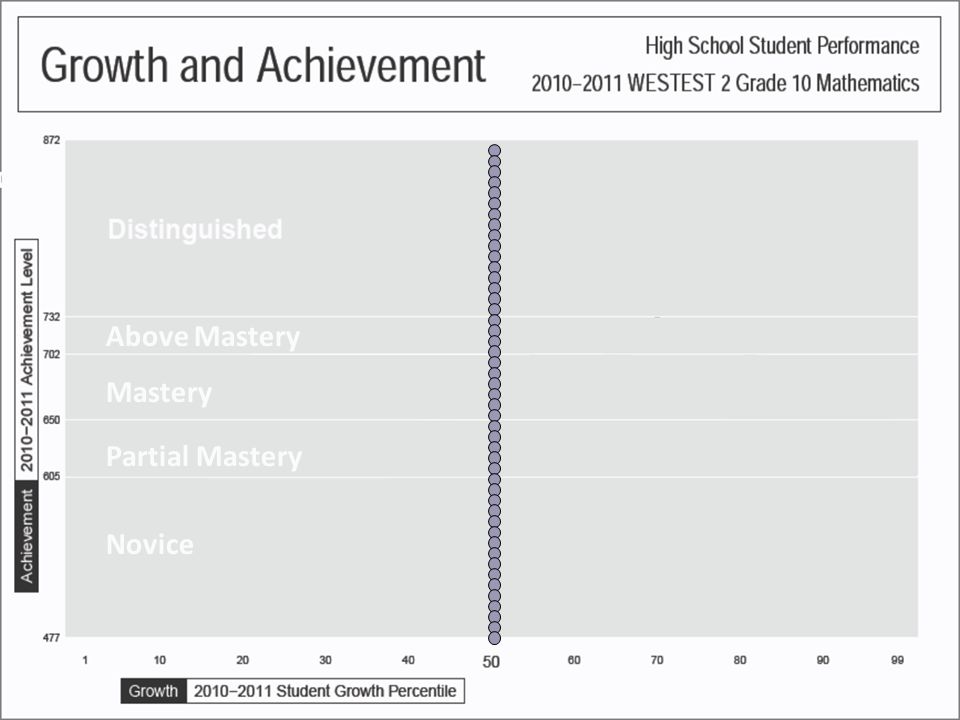Each bubble is a single student who is plotted by: Higher Observed Growth of a Single Student in a School Higher Performance of a Single Student John Smith:2010-11 student Growth Percentile (Target): 95 (14) 2010-11 Achievement Level (Scale Score): Distinguished (757) Distinguished Above Mastery Mastery Partial Mastery Novice