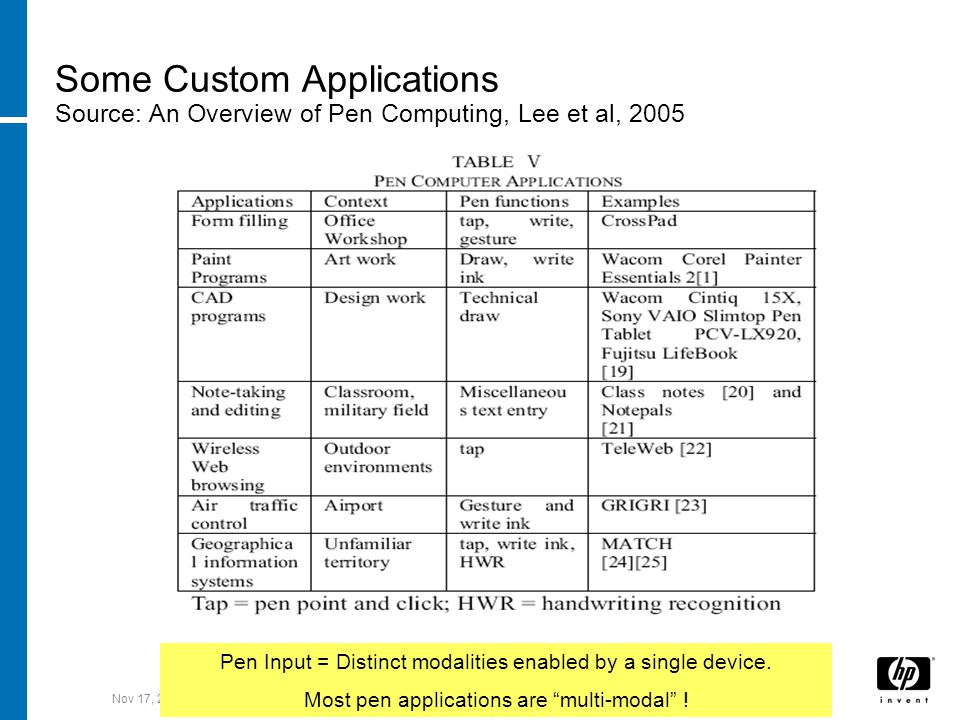 Nov 17, 2007Workshop on W3C MMI Architecture and Interfaces Some Custom Applications Source: An Overview of Pen Computing, Lee et al, 2005 Pen Input = Distinct modalities enabled by a single device.