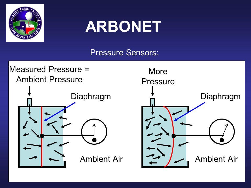 ARBONET Pressure Sensors: Measured Pressure = Ambient Pressure More Pressure Diaphragm Ambient Air