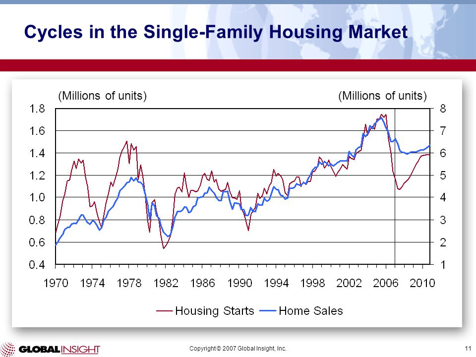 Copyright © 2007 Global Insight, Inc.11 (Millions of units) Cycles in the Single-Family Housing Market