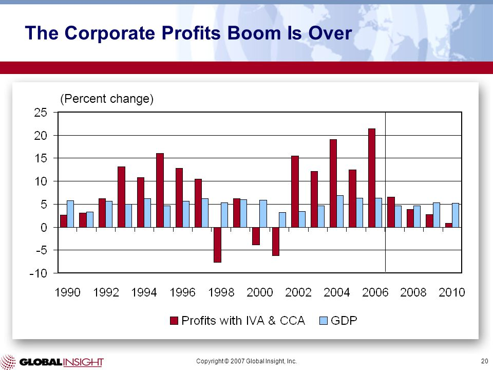Copyright © 2007 Global Insight, Inc.20 (Percent change) The Corporate Profits Boom Is Over