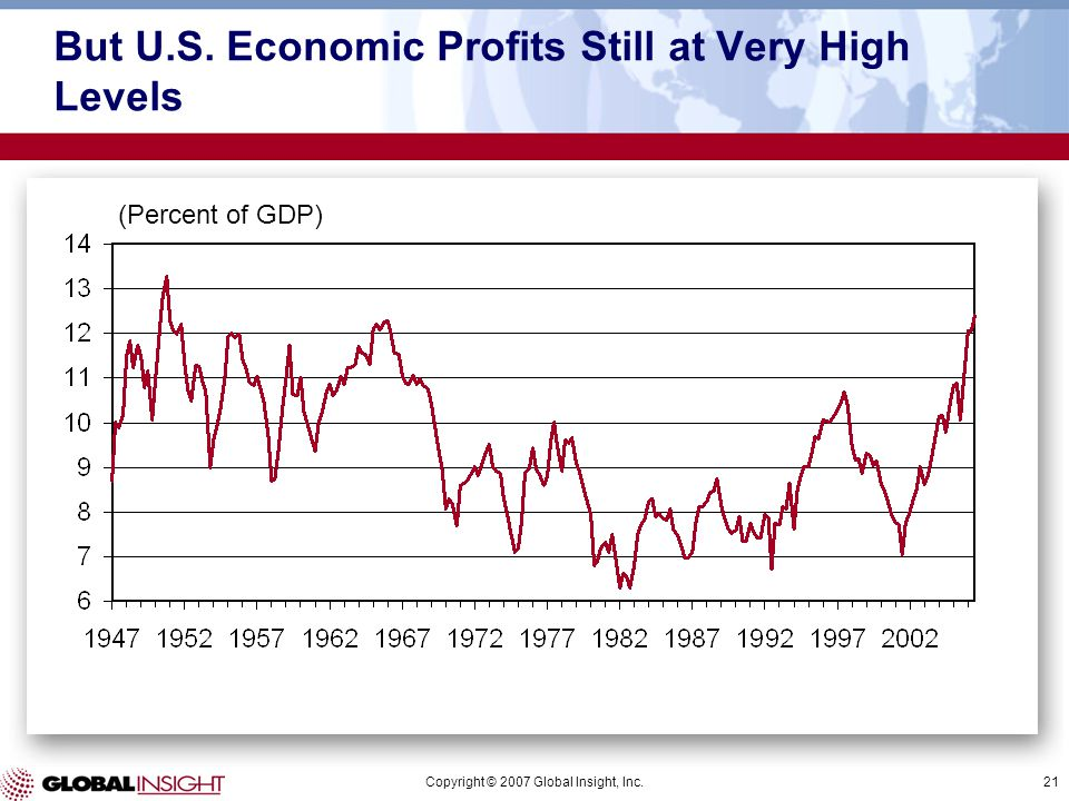 Copyright © 2007 Global Insight, Inc.21 But U.S. Economic Profits Still at Very High Levels (Percent of GDP)